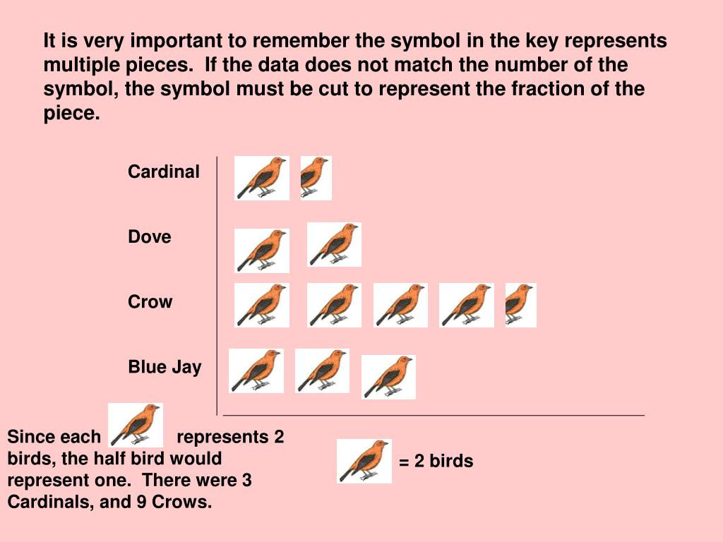 It is very important to remember the symbol in the key represents multiple pieces.  If the data does not match the number of the symbol, the symbol must be cut to represent the fraction of the piece.