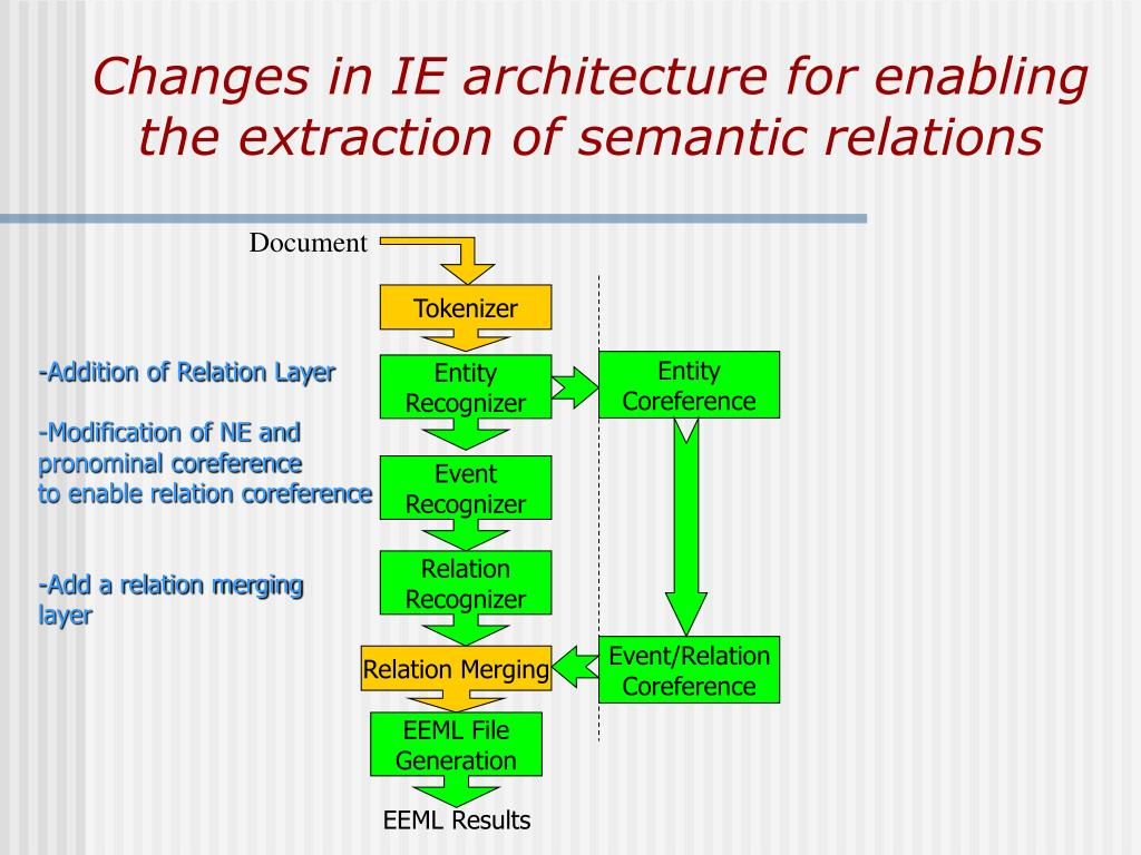 Changes in IE architecture for enabling the extraction of semantic relations