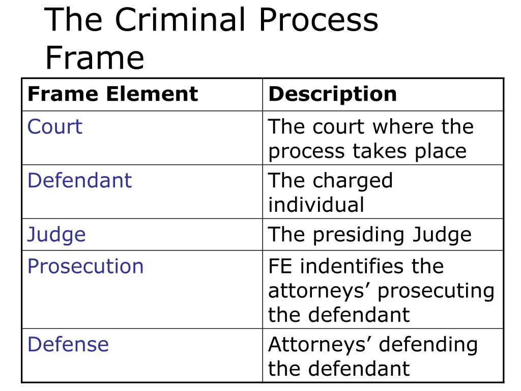 The Criminal Process Frame