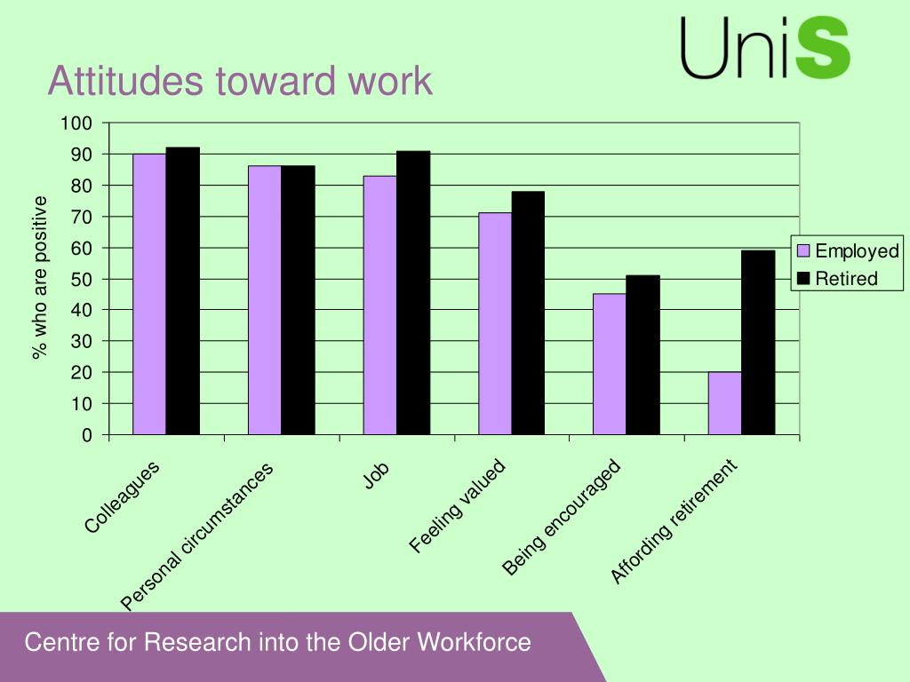 Attitudes toward work