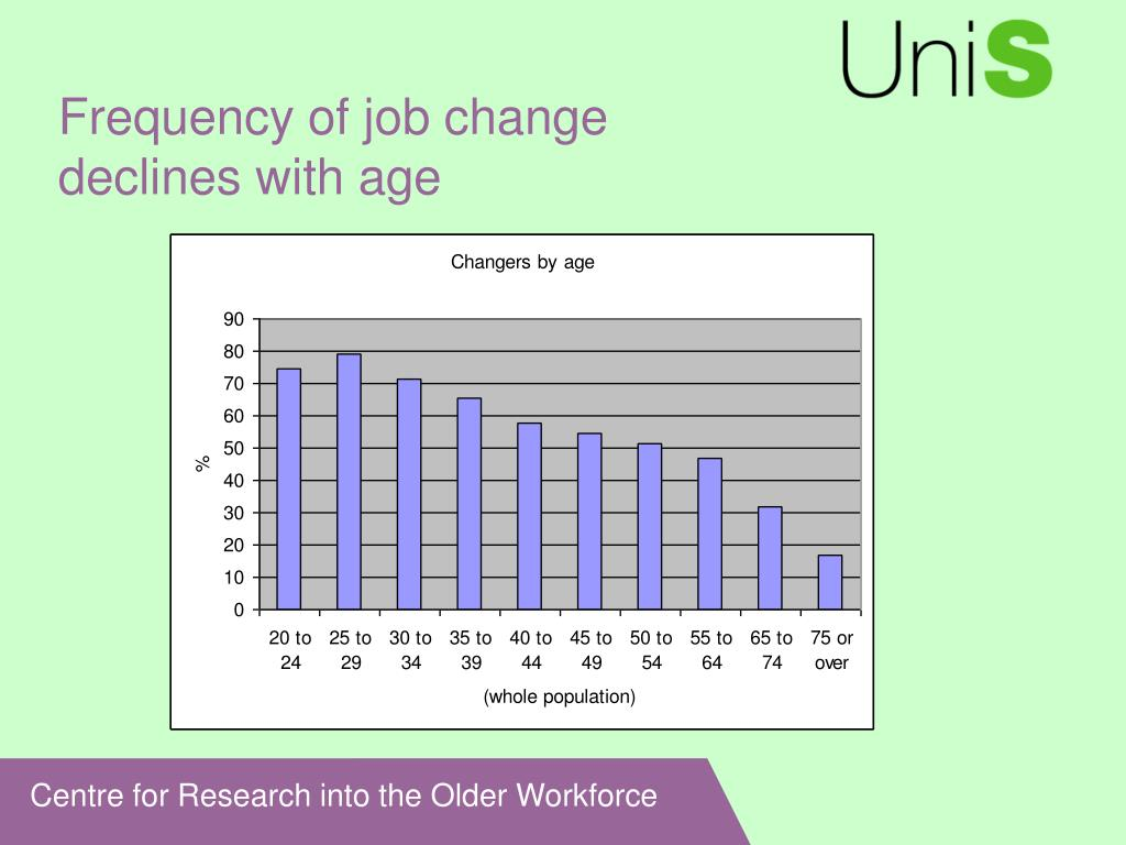 Frequency of job change
