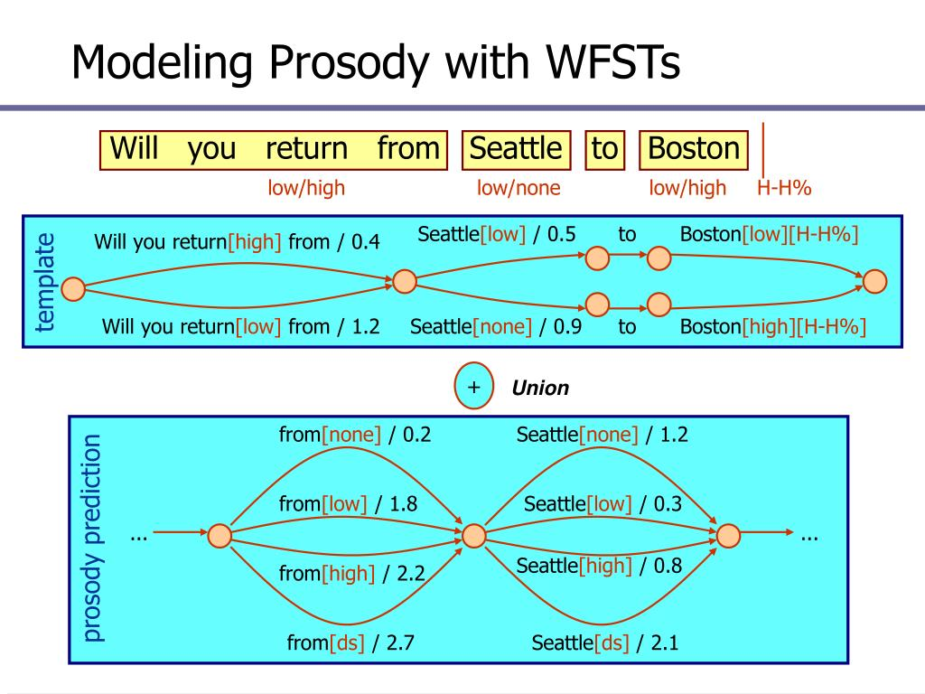 Modeling Prosody with WFSTs