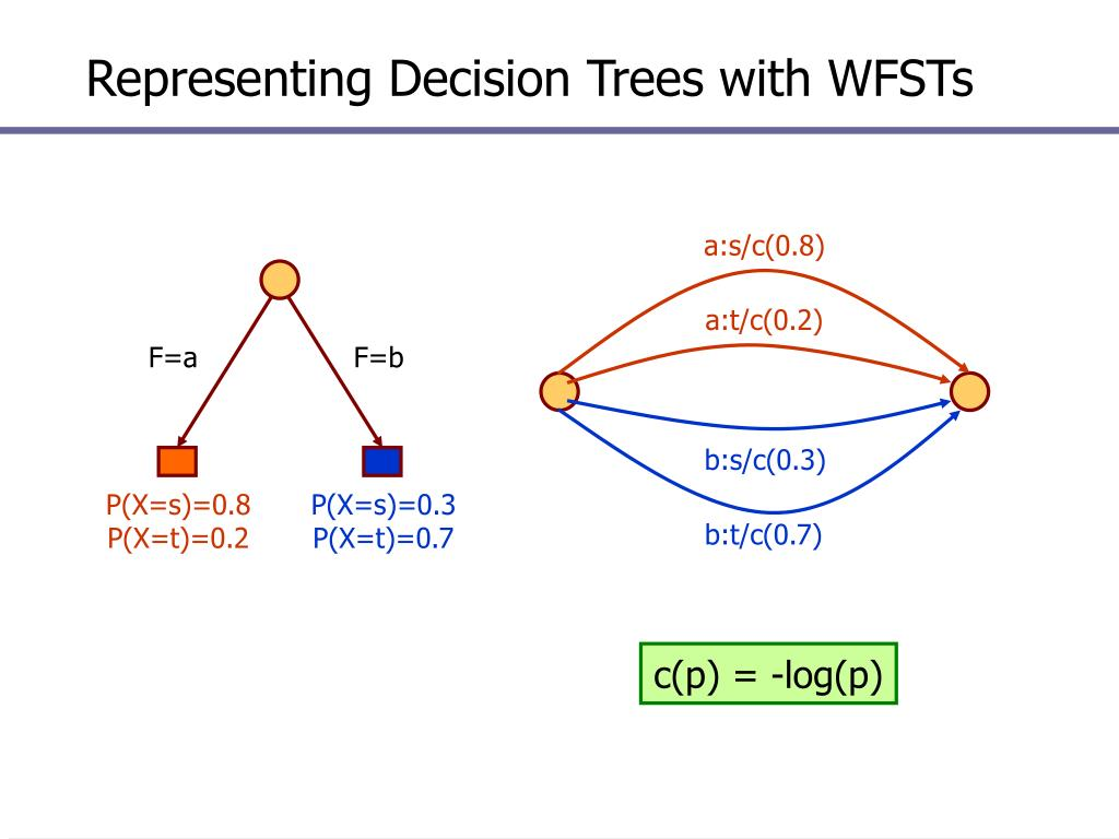 Representing Decision Trees with WFSTs