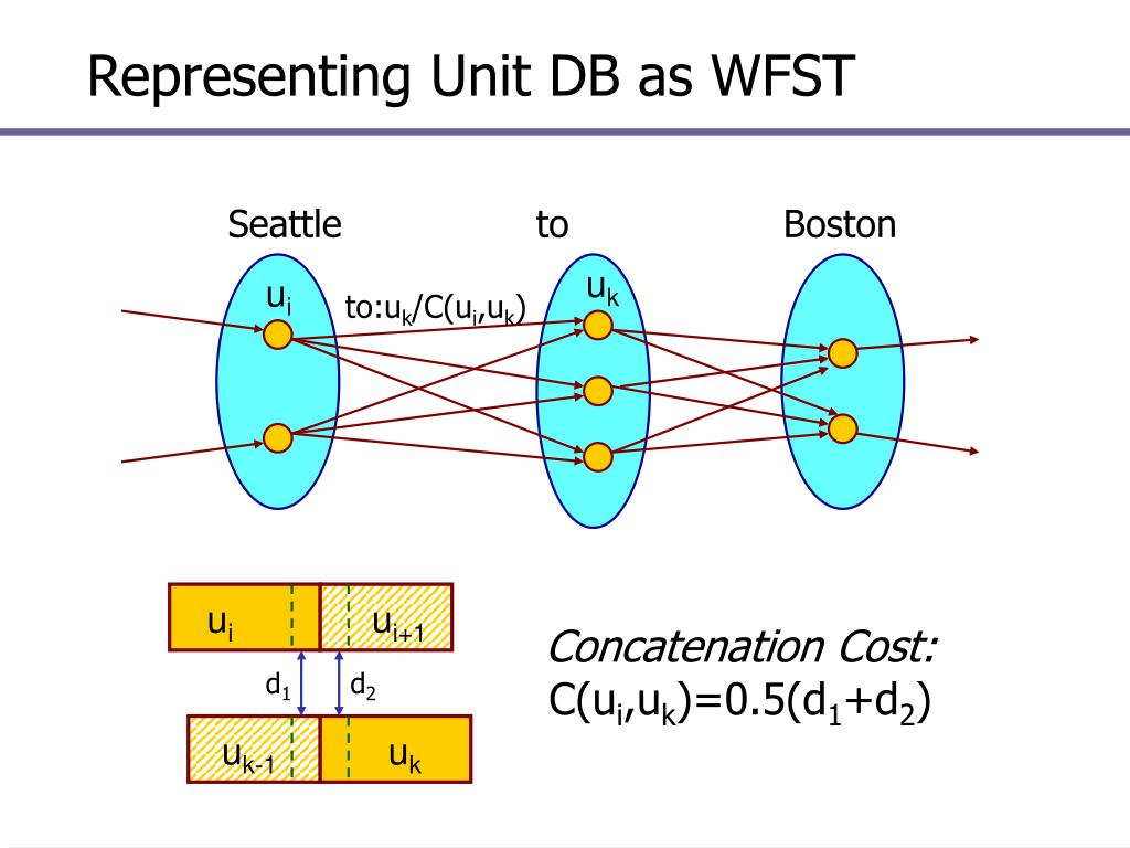Representing Unit DB as WFST