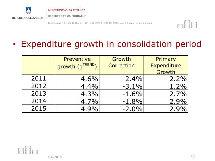 Expenditure growth in consolidation period