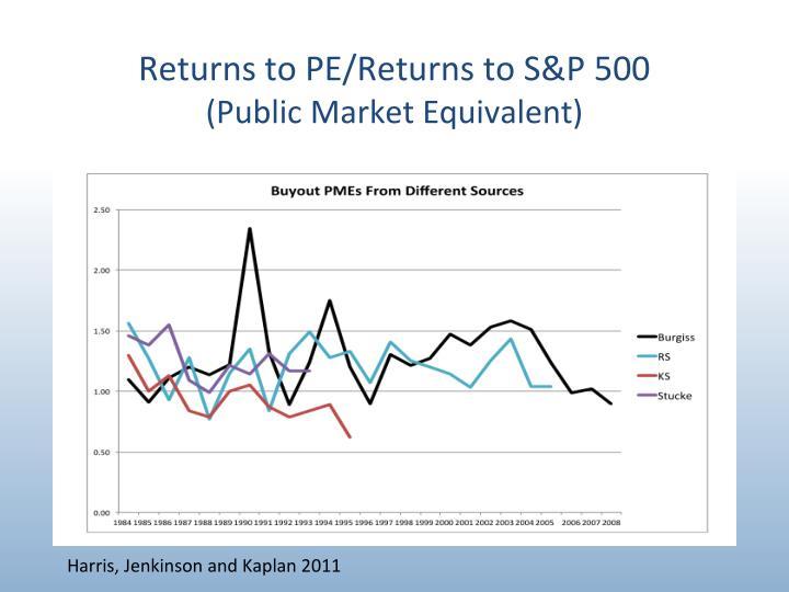 Returns to PE/Returns to S&P 500