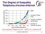 the degree of inequality telephony income internet