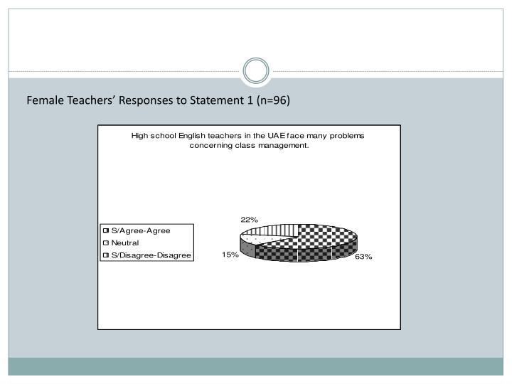 Female Teachers' Responses to Statement 1 (n=96)