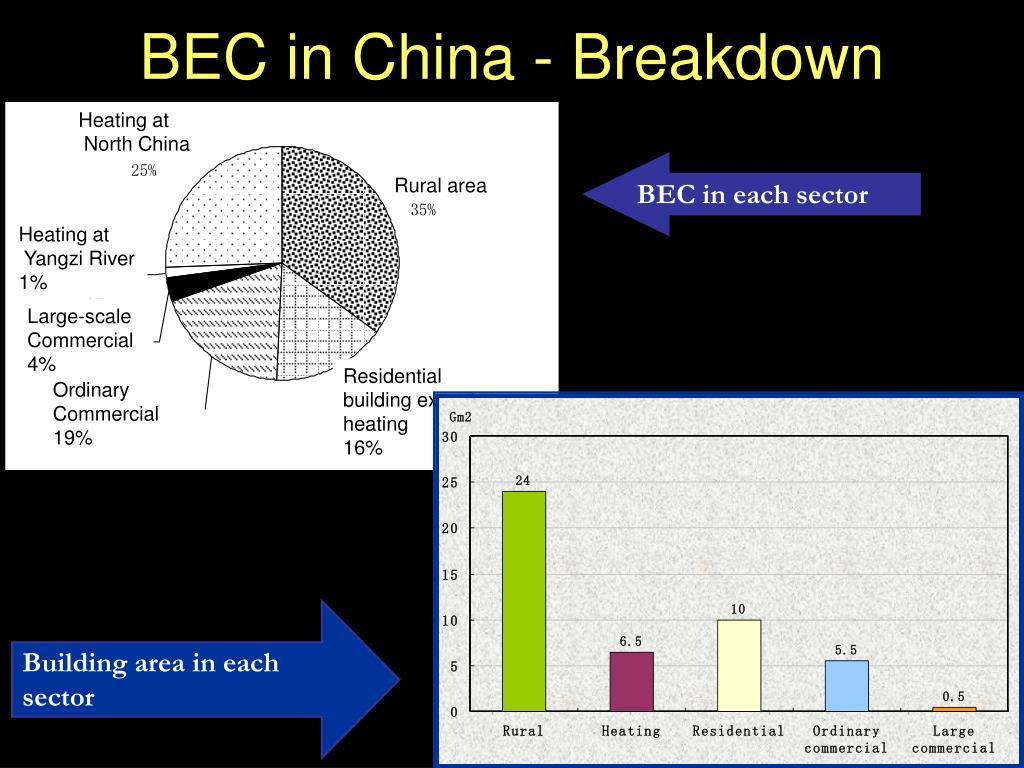 BEC in China - Breakdown
