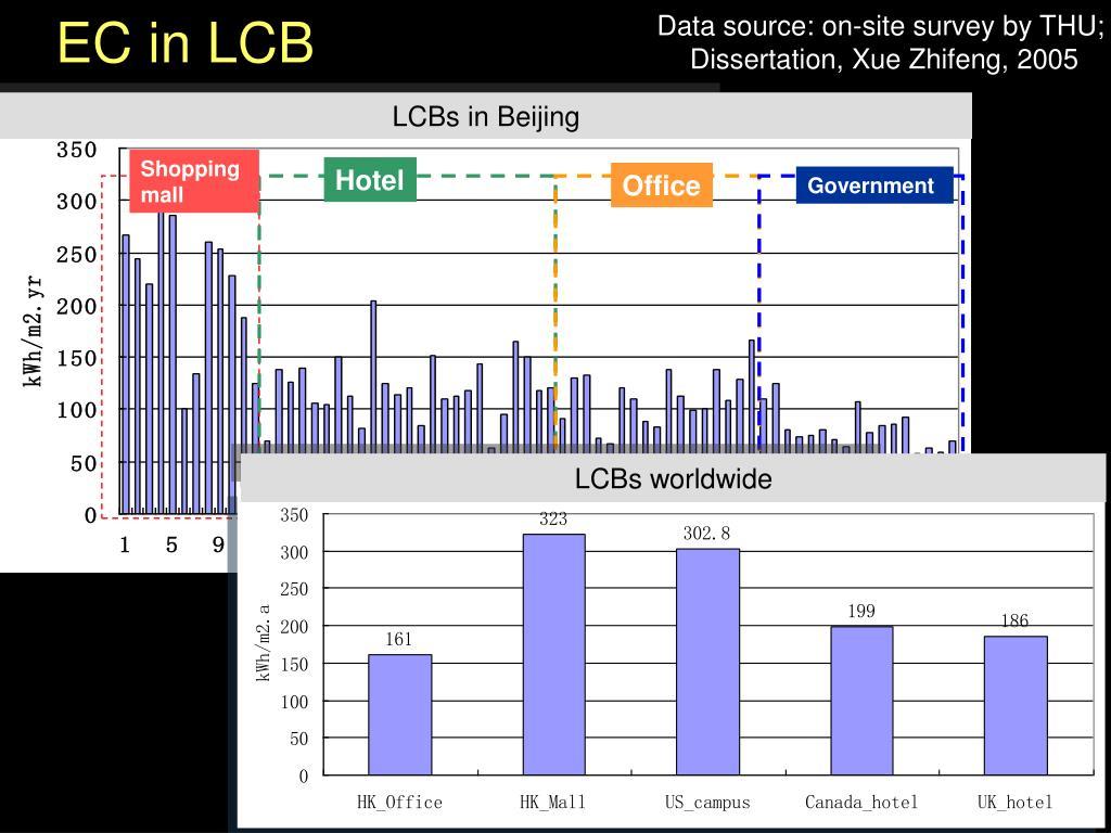 EC in LCB