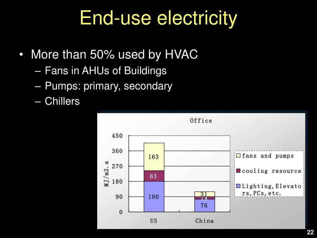 End-use electricity