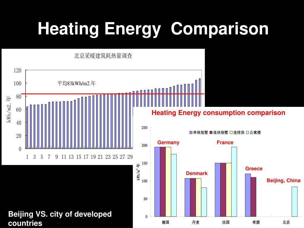 Heating Energy  Comparison