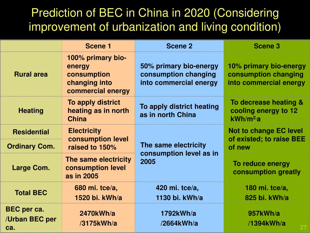 Prediction of BEC in China in 2020 (Considering improvement of urbanization and living condition)