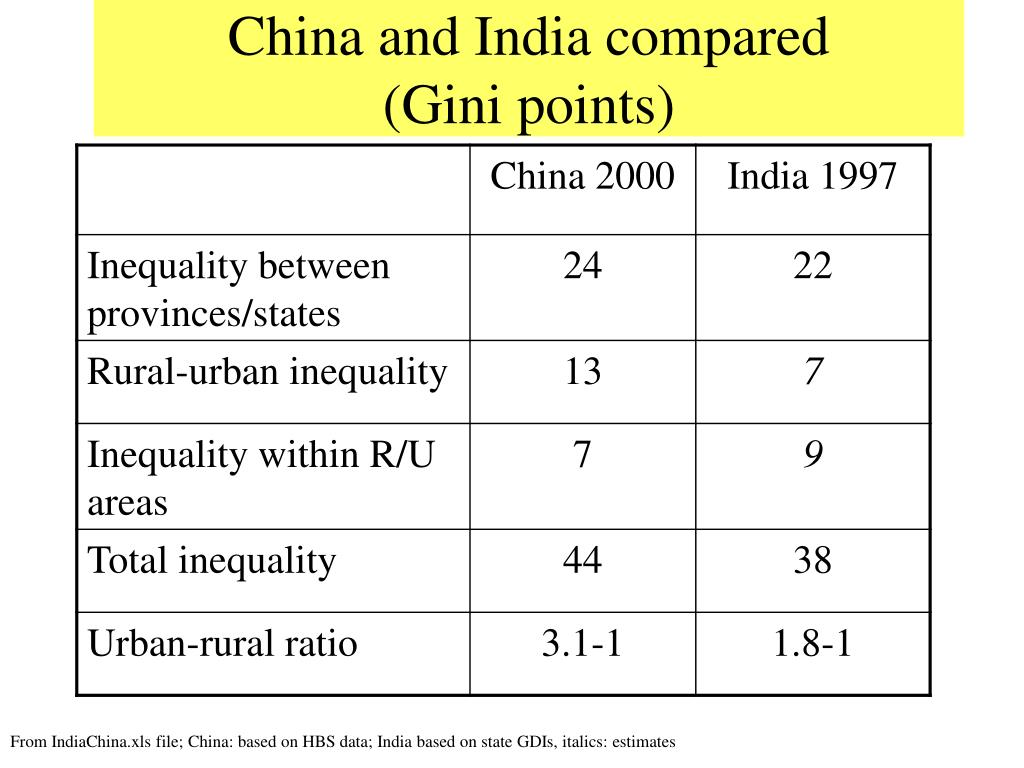 China and India compared