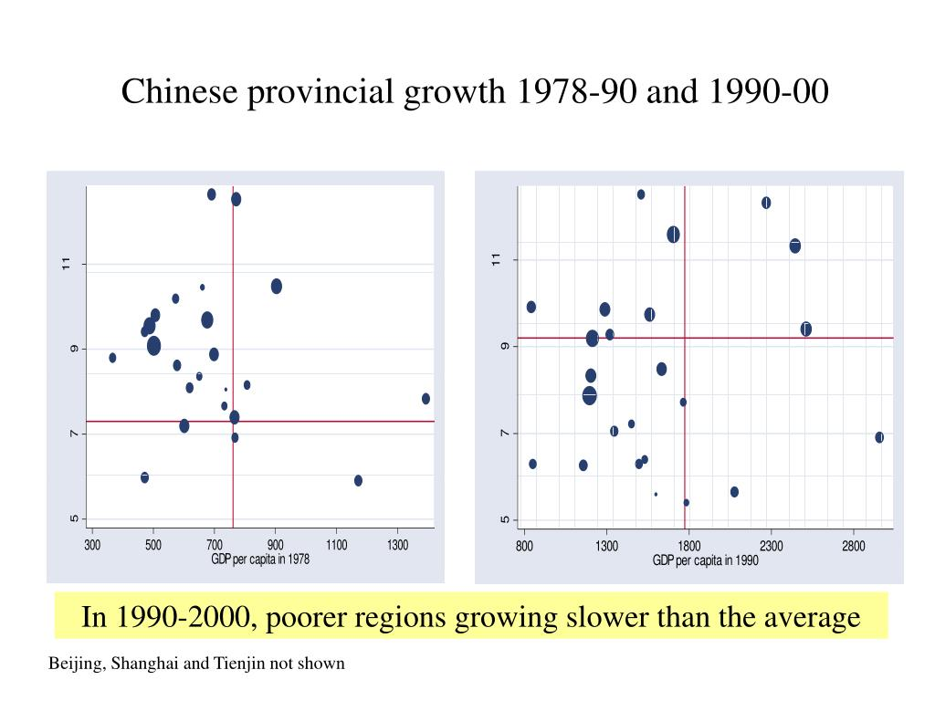 Chinese provincial growth 1978-90 and 1990-00