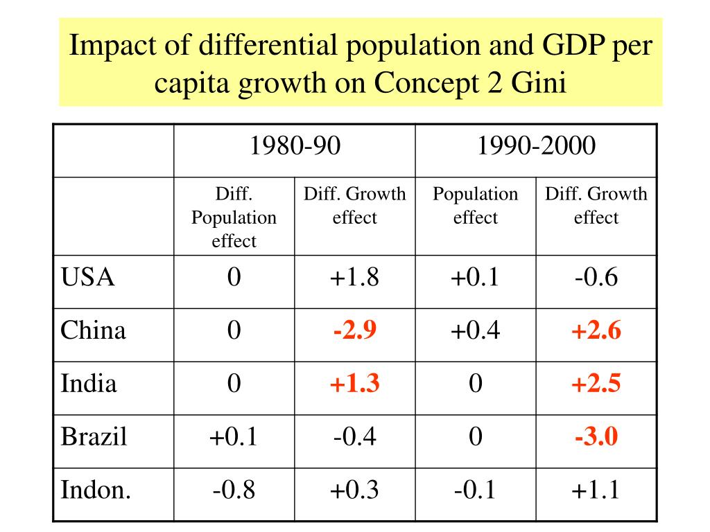 Impact of differential population and GDP per capita growth on Concept 2 Gini