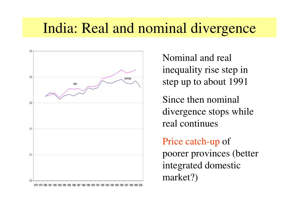 India: Real and nominal divergence