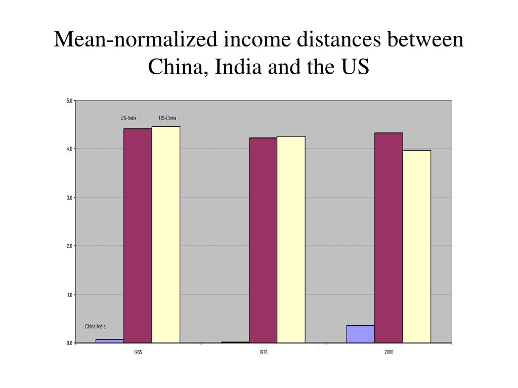 Mean-normalized income distances between China, India and the US