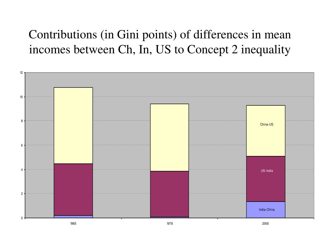 Contributions (in Gini points) of differences in mean incomes between Ch, In, US to Concept 2 inequality