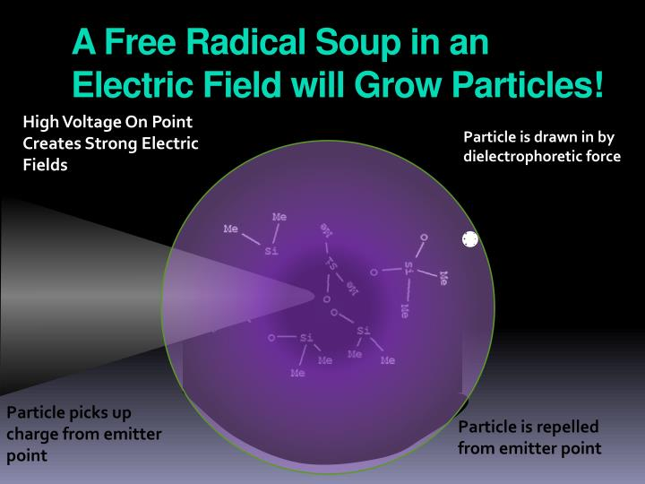 A Free Radical Soup in an Electric Field will Grow Particles!