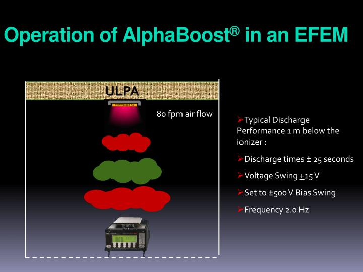 Operation of AlphaBoost
