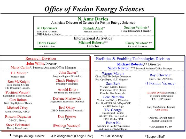 Office of Fusion Energy Sciences