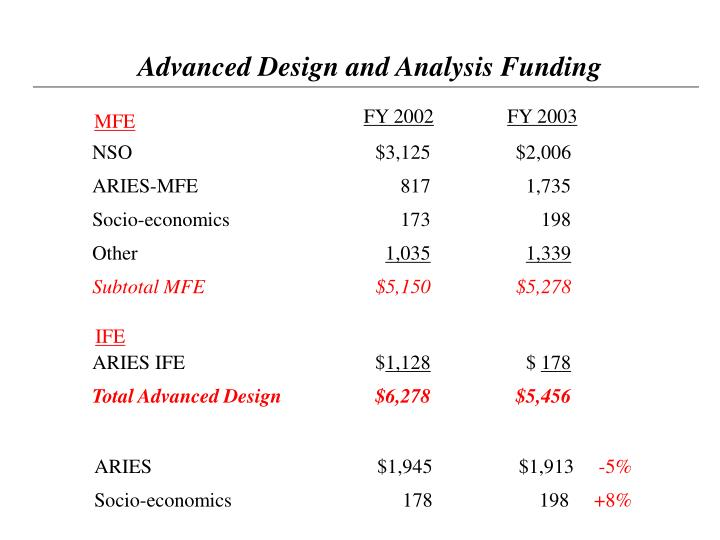 Advanced Design and Analysis Funding