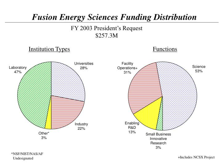 Fusion Energy Sciences Funding Distribution