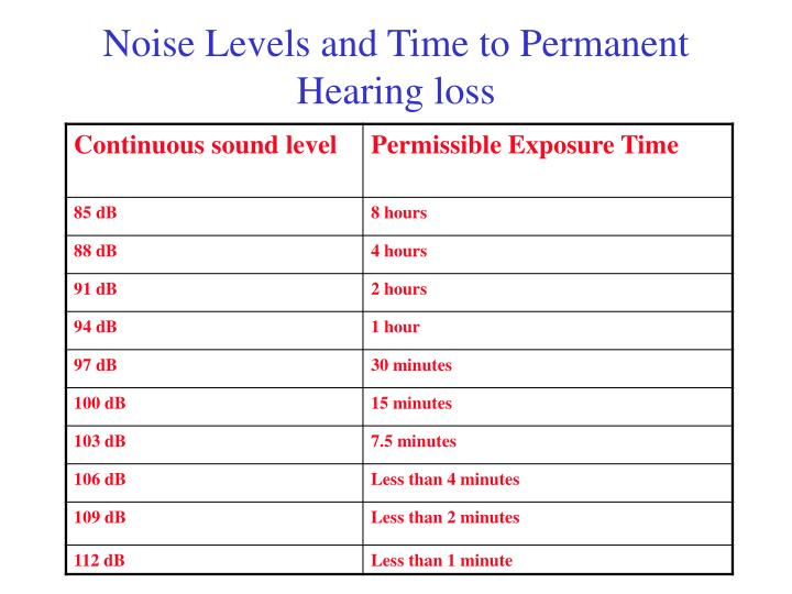 Noise Levels and Time to Permanent Hearing loss