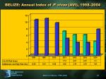 belize annual index of p vivax avi 1998 2004