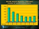 belize malaria morbidity 1998 2004 number of positive blood slides