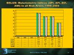belize malariometric indices api afi avi ami in all risk areas 1998 2004