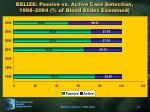 belize passive vs active case detection 1998 2004 of blood slides examined
