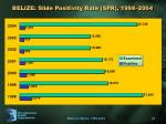 belize slide positivity rate spr 1998 2004