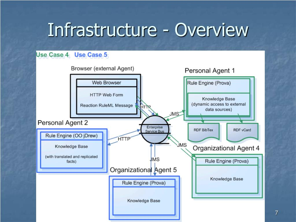Infrastructure - Overview