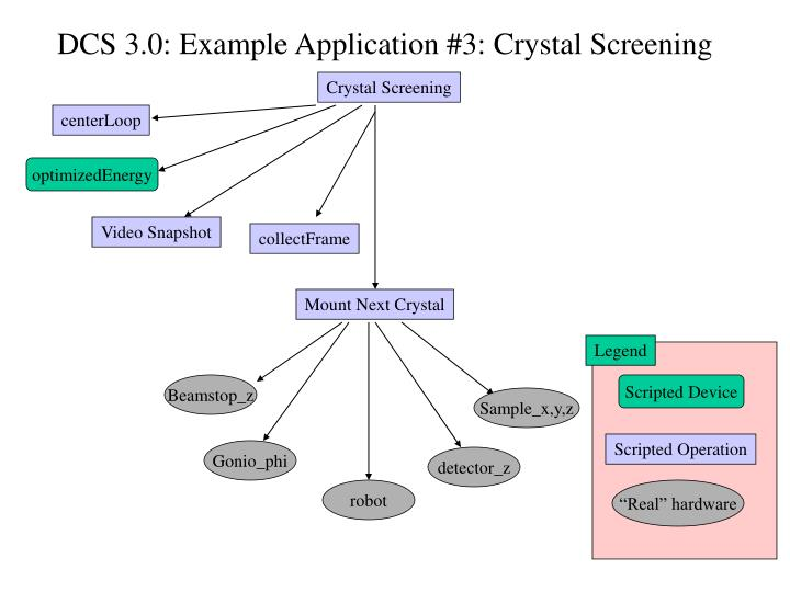 DCS 3.0: Example Application #3: Crystal Screening