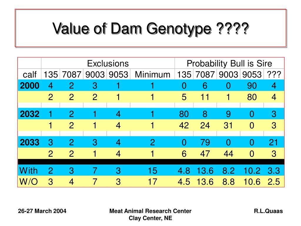 Value of Dam Genotype ????