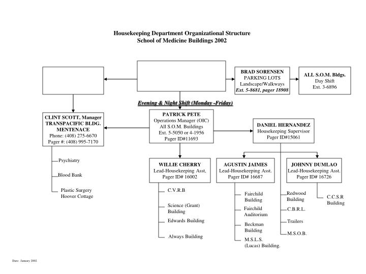 Ppt housekeeping department organizational structure school of housekeeping department organizational structure thecheapjerseys Choice Image