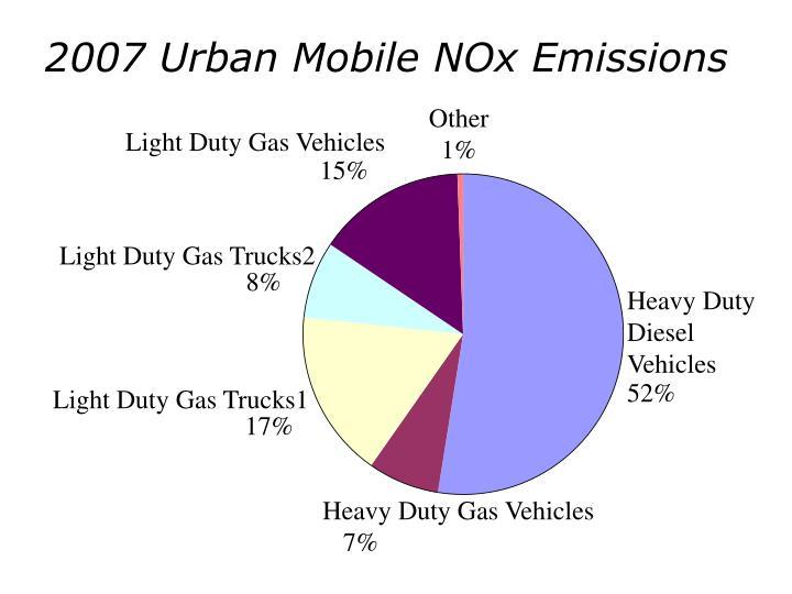 2007 Urban Mobile NOx Emissions
