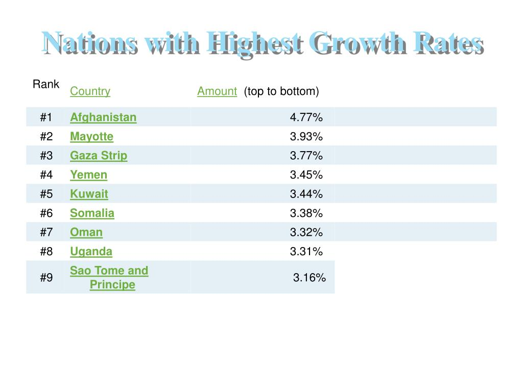 Nations with Highest Growth Rates