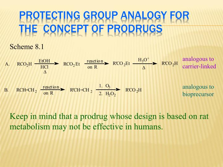Protecting Group Analogy for the  Concept of Prodrugs