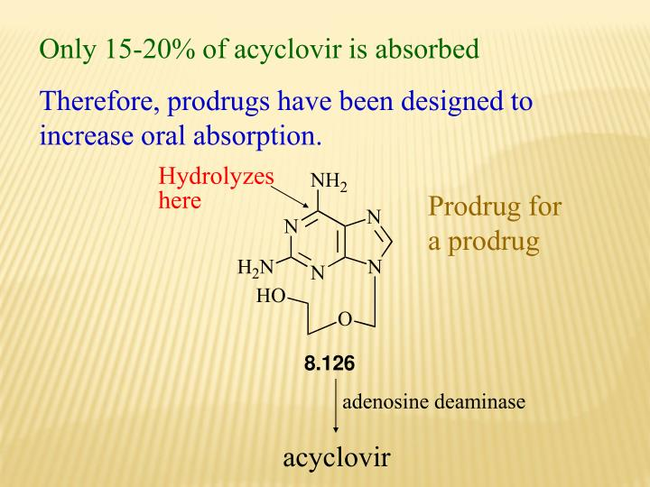 Only 15-20% of acyclovir is absorbed