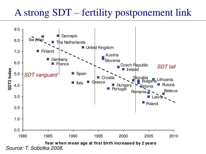 A strong SDT – fertility postponement link