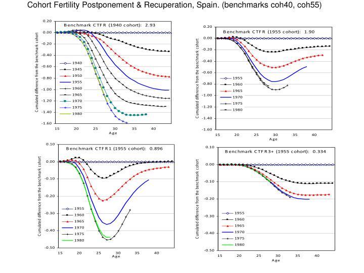 Cohort Fertility Postponement & Recuperation, Spain. (benchmarks coh40, coh55)