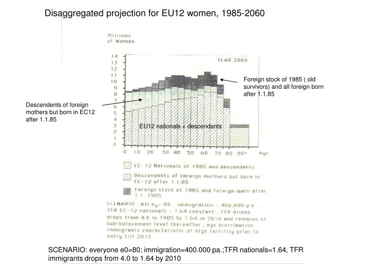 Disaggregated projection for EU12 women, 1985-2060