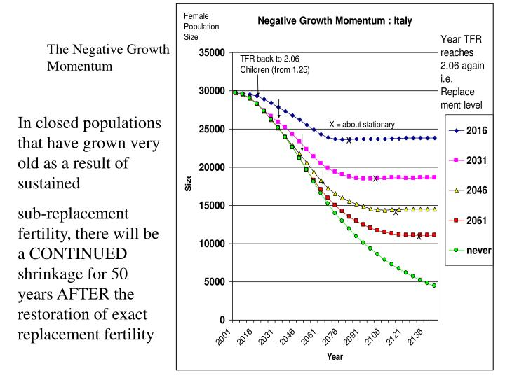 The Negative Growth Momentum