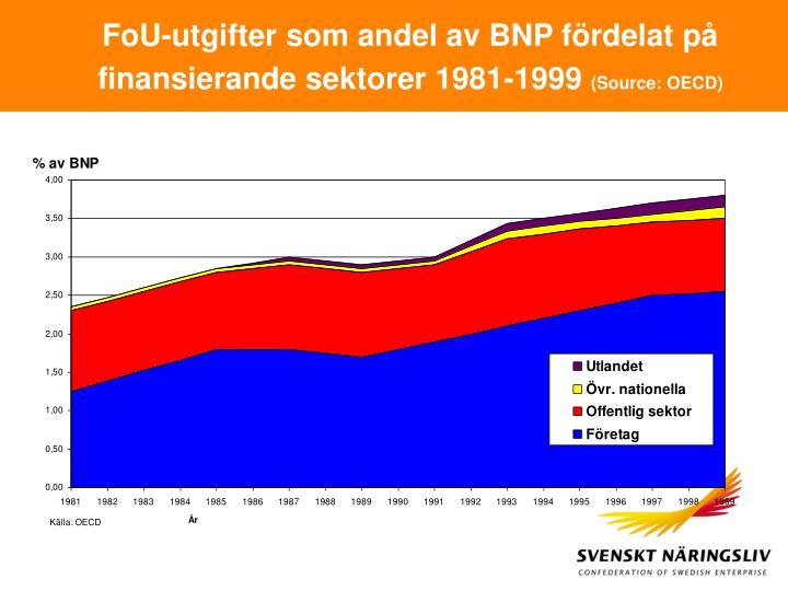 FoU-utgifter som andel av BNP fördelat på finansierande sektorer 1981-1999