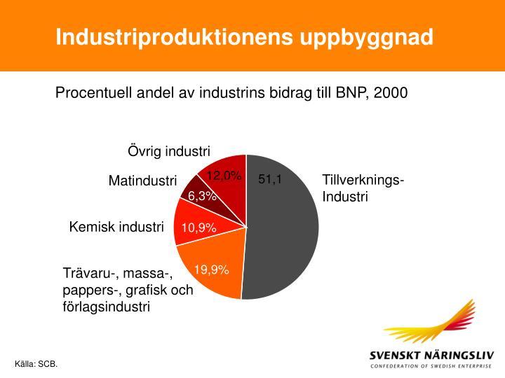 Industriproduktionens uppbyggnad