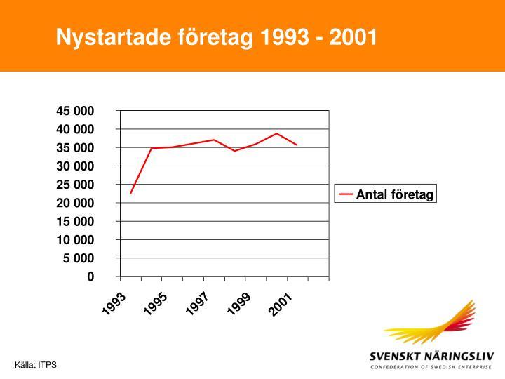 Nystartade företag 1993 - 2001