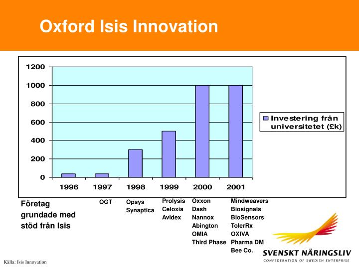 Oxford Isis Innovation